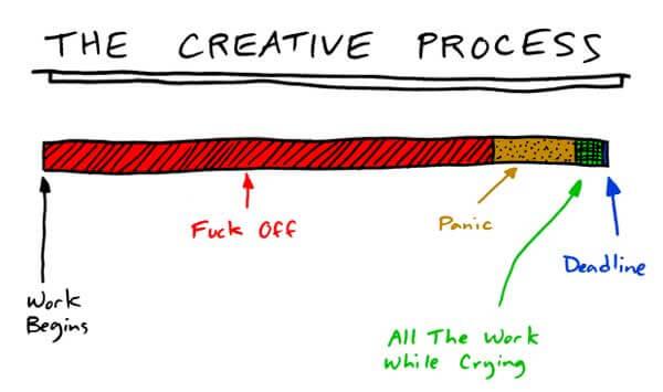 F* off – Den kreativa processen